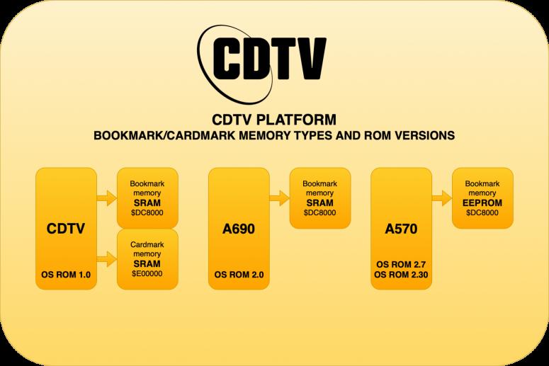 cdtv-a570-bookmark-memtypes-3